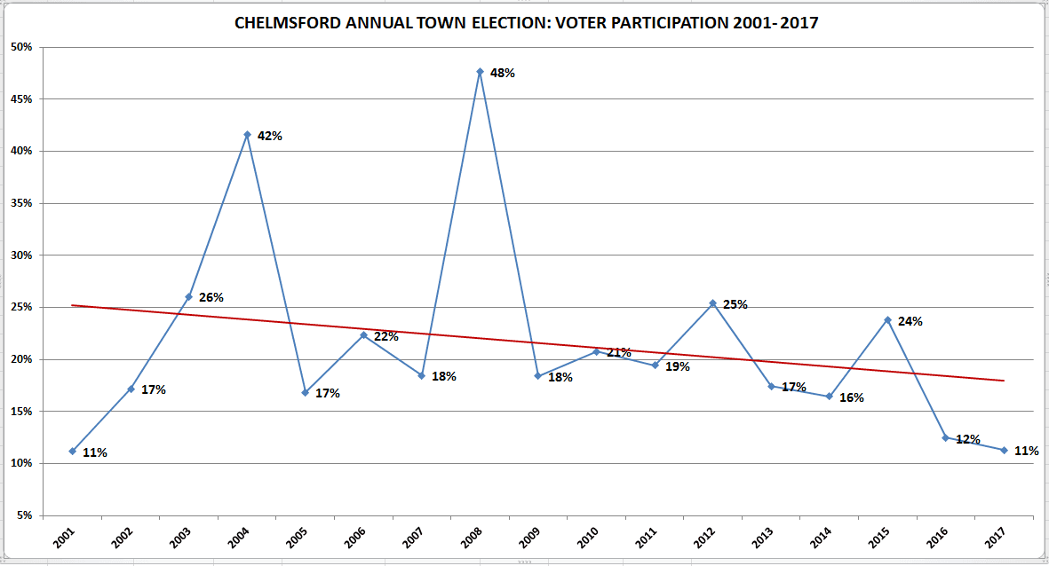 Election_Results_Chart_2