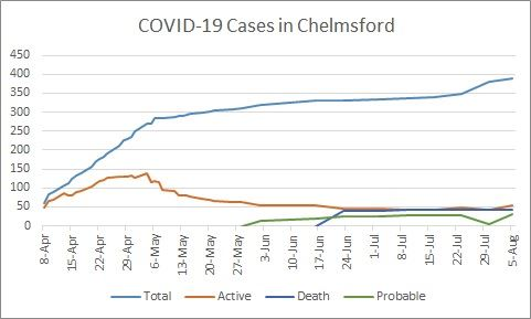 COVID-19_Cases-Chart